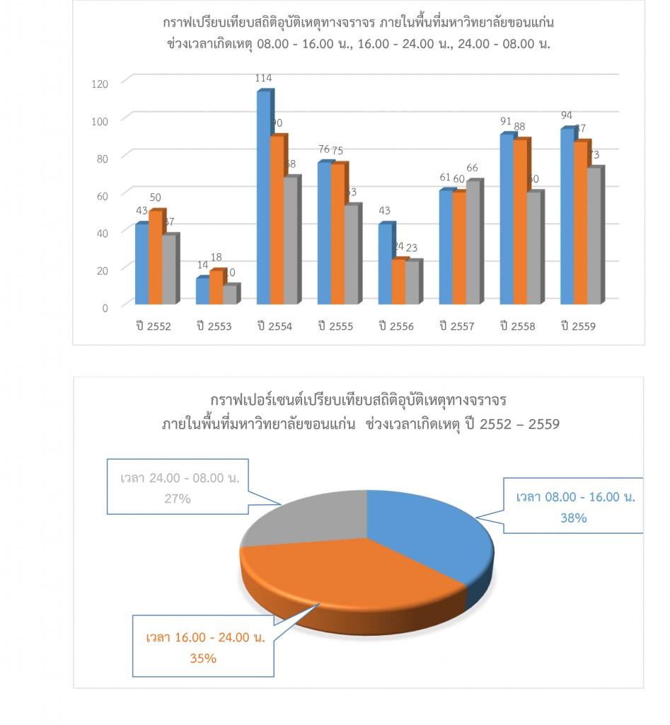 สรุปสถิติในการดำเนินการของสำนักงานรักษาความปลอดภัยและการจราจร-รวมปี-2559-2