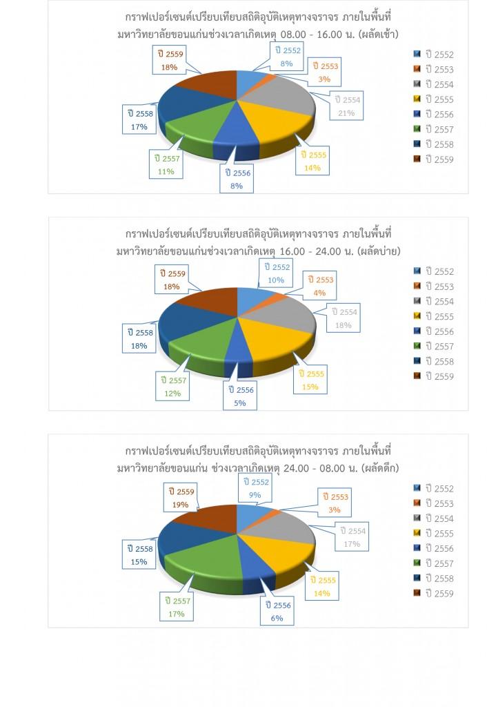 สรุปสถิติในการดำเนินการของสำนักงานรักษาความปลอดภัยและการจราจร-รวมปี-2559-3