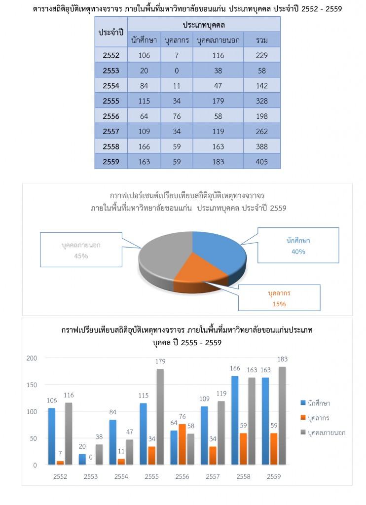 สรุปสถิติในการดำเนินการของสำนักงานรักษาความปลอดภัยและการจราจร-รวมปี-2559-4
