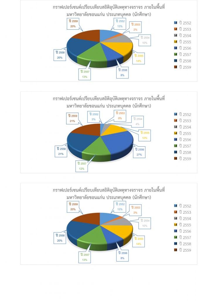 สรุปสถิติในการดำเนินการของสำนักงานรักษาความปลอดภัยและการจราจร-รวมปี-2559-5
