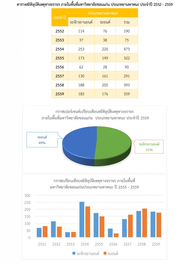 สรุปสถิติในการดำเนินการของสำนักงานรักษาความปลอดภัยและการจราจร-รวมปี-2559-6