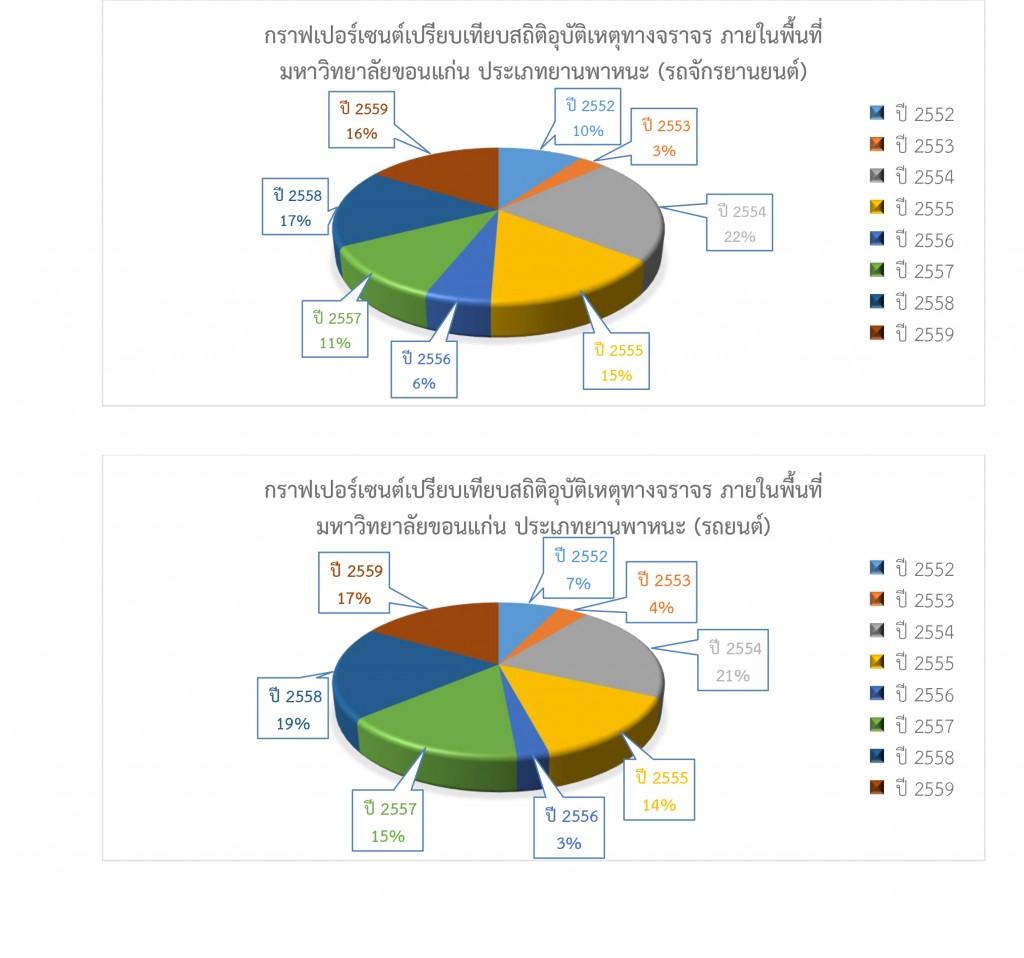 สรุปสถิติในการดำเนินการของสำนักงานรักษาความปลอดภัยและการจราจร-รวมปี-2559-7