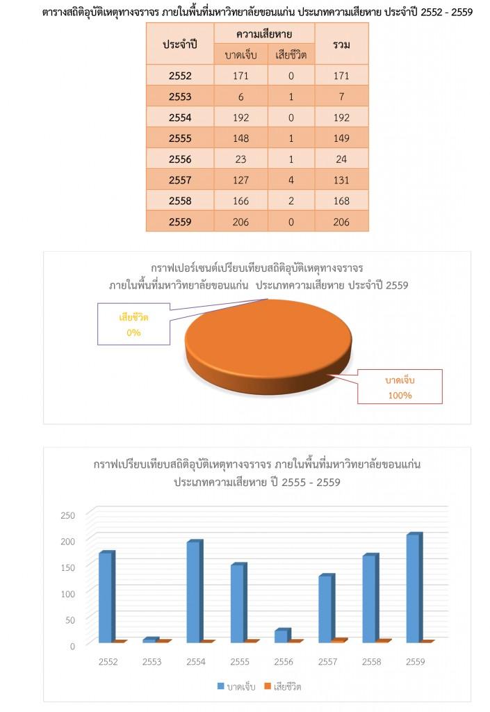 สรุปสถิติในการดำเนินการของสำนักงานรักษาความปลอดภัยและการจราจร-รวมปี-2559-8