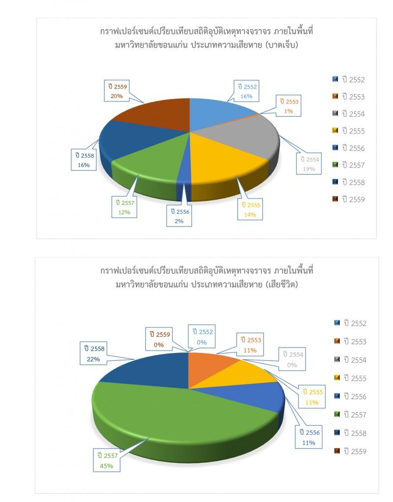 สรุปสถิติในการดำเนินการของสำนักงานรักษาความปลอดภัยและการจราจร-รวมปี-2559-9