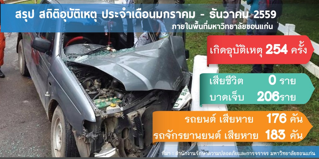 สรุปสถิติการเกิดอุบัติเหตุ-ภายในพื้นที่มหาวิทยาลัยขอนแก่น-มกราคม-ธันวาคม2559