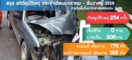 สถิติอุบัติเหตุจราจร ภายใน มข. ประจำเดือนมกราคม – ธันวาคม ปี 2559